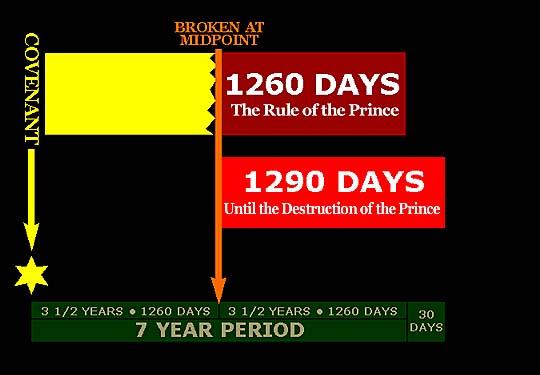 Daniel's 70th Week and Armageddon