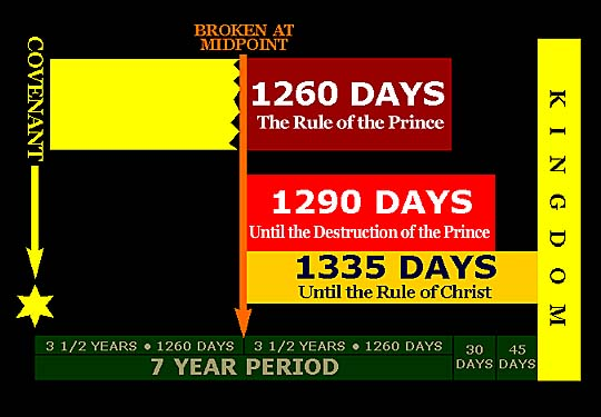 Daniel's 70th Week, Armageddon, and the Millennium